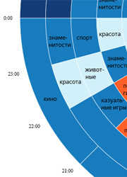 Кино и порно оказались самыми популярными запросами в Яндекс